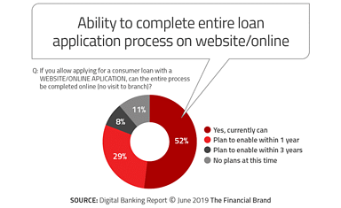 Ability to complete entire loan process online
