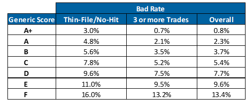 Bad-Rate-Table1