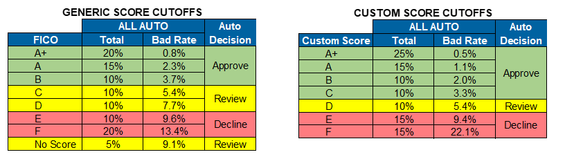 Customer-Score-Cards-Table-1