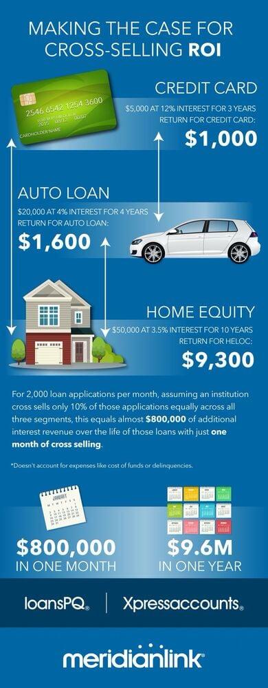 Digital-Lending-Cross-Selling-ROI-Infographic