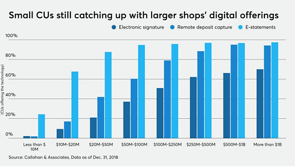 Small Credit Unions Catching Up-Digital Offering