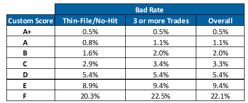bad-rate-table2