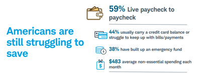Americans are still struggling to save and 59% live paycheck to paycheck